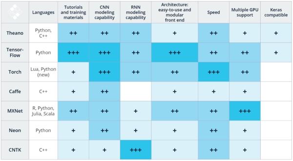 深度学习入门课:你需要了解的十大框架和选型攻略