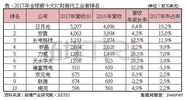 2017年全球IC封测代工营收排行,大陆厂商涨幅最大