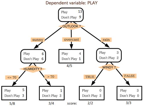 > 机器学习算法的基本知识(使用python和r代码)             决策树