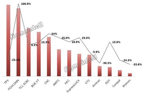 全球代工厂9月出货排名:代工市场迎来出货高峰 大陆代工厂屡创新高
