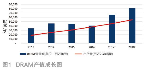 全球2018年DRAM产业预估预测
