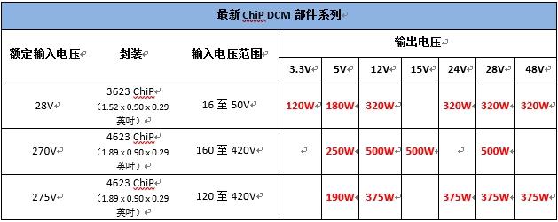 VICOR 推出支持 ±1% 稳压的 DCM ChiP 系列