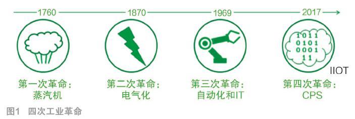 制造業在轉型:進入一個全新的數字世界