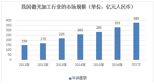 中国光纤激光器的发展与展望