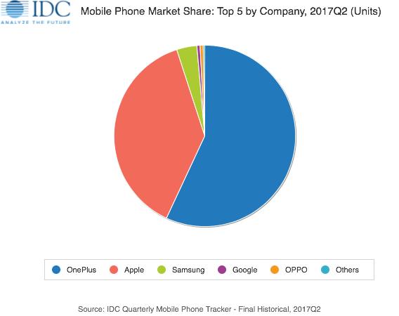 IDC发Q2报告:一加占据57.1%印度线上高端手机市场
