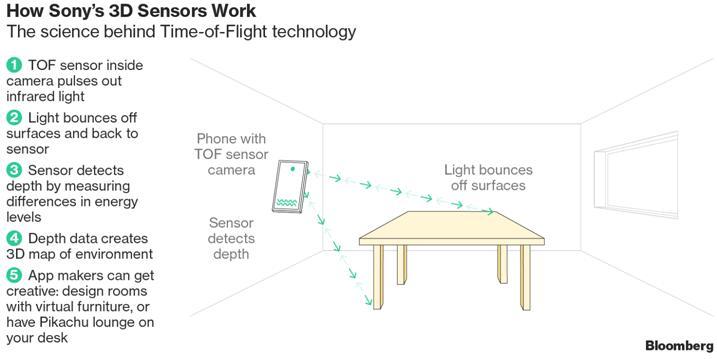 索尼下注3D传感器 或再现CMOS图像传感器领域传奇