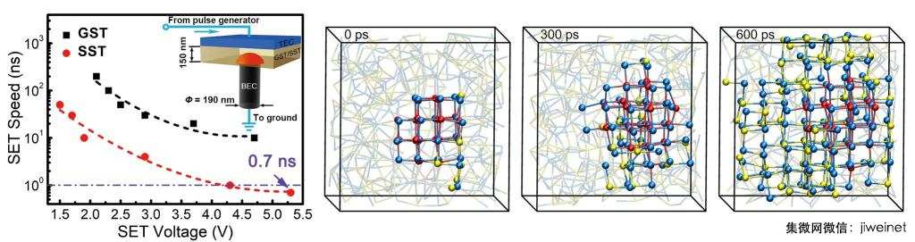 Science发表西安交大合作研究成果:突破相变存储速度极限