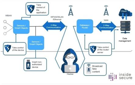 Inside Secure发布针对高速网络链路层MACsec安全IP解决方案