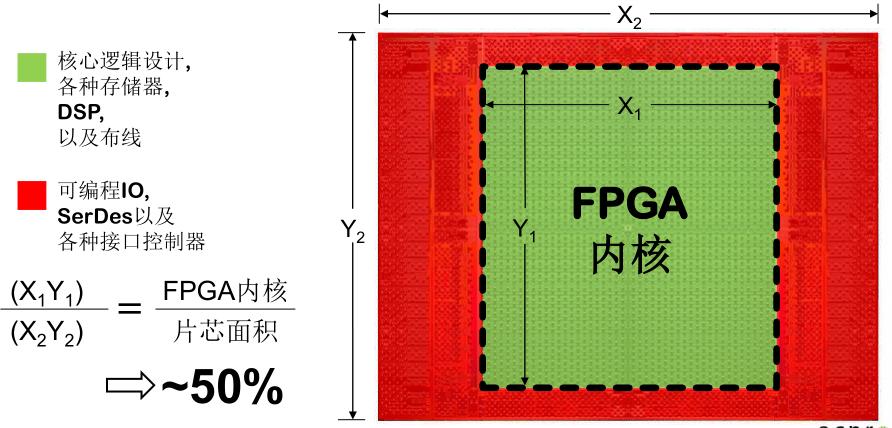 让FPGA更好地定制化,Achronix祭出custom blocks(定制单元块)