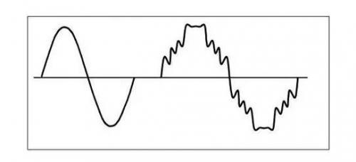 谐波电流是怎样对电气设备造成干扰的
