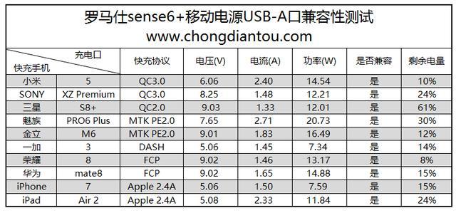 百元售价:罗马仕sense6+ USB PD移动电源拆解评测
