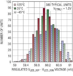 图 2:在满标度电流和 VCTRL = 1.5V 时,LED 电流调节环路的典型准确度为 ±1.7%。