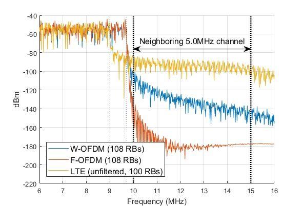 MathWorks推出用于新型3GPP无线电技术开发的5G库