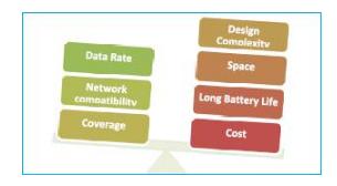 为嵌入式设计或物联网设计选择Wi-Fi模块