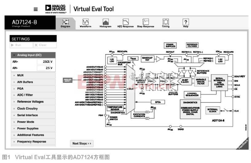 虚拟评估——立即开始您的虚拟ADC设计