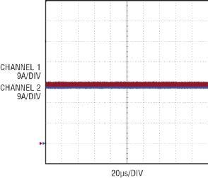 图 10:在满负载时 LED DC 电流均分,两个并联驱动器之间的电流差别非常小。