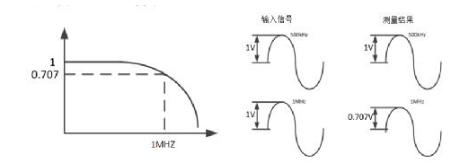 仪器带宽对测量结果的影响