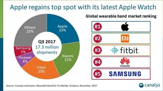 Apple Watch 3大爆发!苹果可穿戴设备重回世界第一