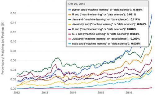 谁才是机器学习时代最合适的编程语言?