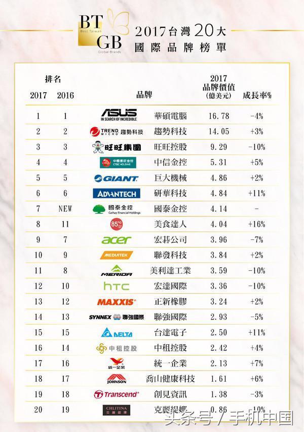 2017台湾20大国际品牌 HTC未进前十