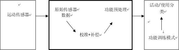 图1:活动分类的功能流程(来源Bosch Sensortec)