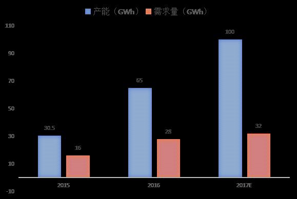 锂电增长引扩能加剧 2018锂电市场何去何从?