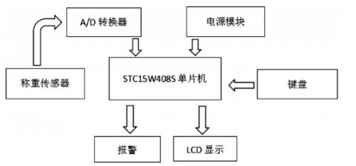 基于STC15W408S和HX711的高精度數字顯示電子秤的設計