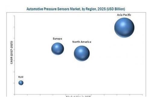 一文看懂全球汽车压力传感器市场发展大趋势