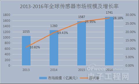 黄金时代:论中国传感器产业发展之路
