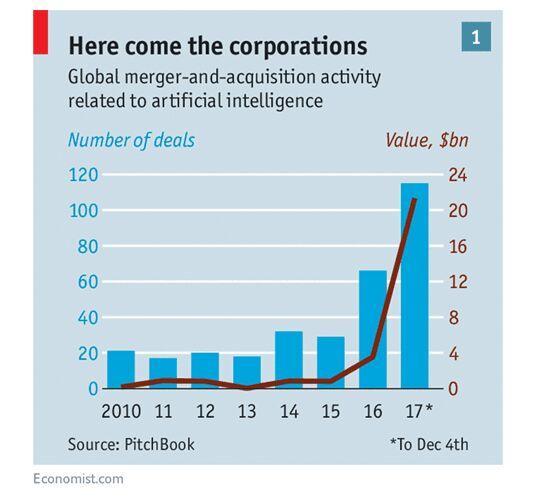 """机器人还没跟人类开战,全球科技巨头先为AI人才""""打起来""""了"""