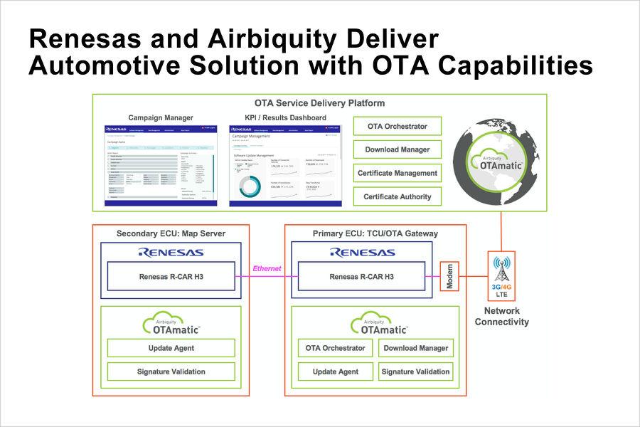瑞萨电子与Airbiquity合作推出安全、高性能汽车解决方案,可为自动驾驶提供无线更新功能