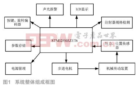 基于STM32和μCOS的医用注射泵系统软件设计