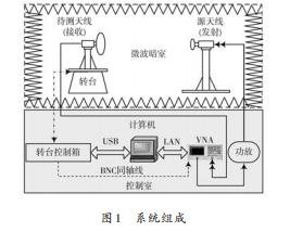 基于多线程技术的天线实时测量系统研究