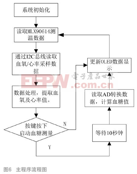 测试测量 设计应用 > 可穿戴生理参数测量仪的设计    主程序流程如图