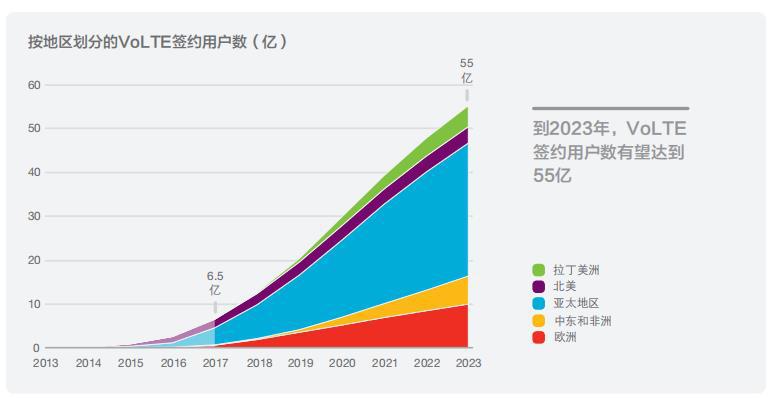 爱立信最新移动市场报告:LTE首次超越GSM成为主流移动接入技术