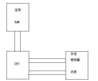 一文读懂Linux下如何访问I/O端口和I/O内存