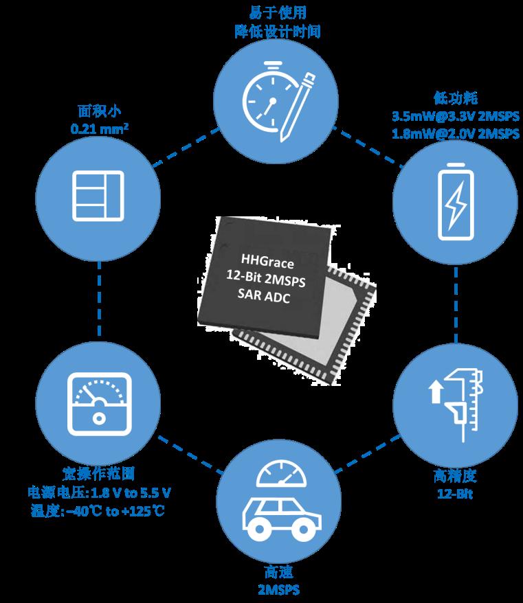 华虹半导体推出12位SAR ADC IP助力超低功耗MCU平台