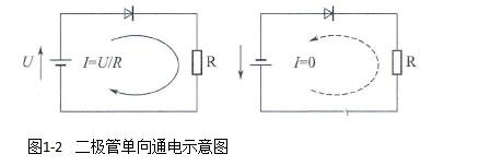 什么是整流和逆变,它们之间有啥差别?