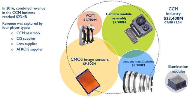 从ST的ToF传感器业务感悟:创新、沉淀和机遇