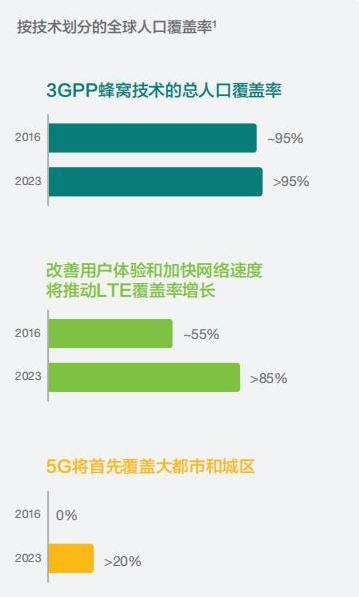 2023年eMBB 5G用户数将超过10亿
