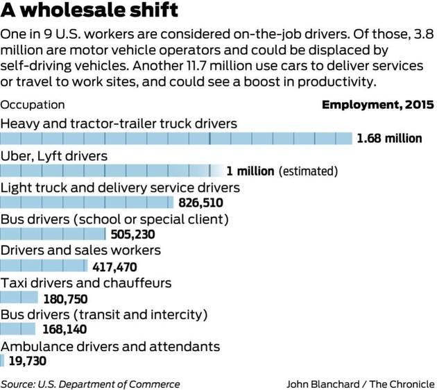 2015年,美国不同行业的驾驶员数量