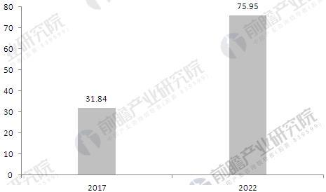 全球人脸识别行业前景分析 市场规模将达75.95亿美元