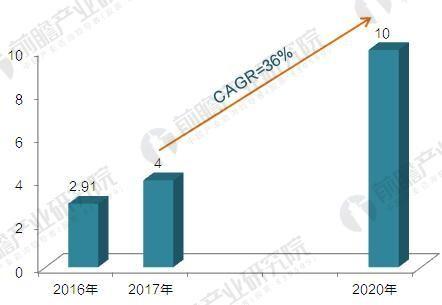 国产机器人吹起冲锋号 2020年国产工业机器人产量达10万台