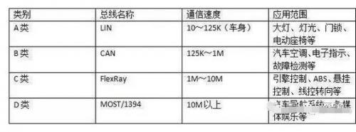 详解LIN/CAN/FlexRay/MOST四大汽车总线