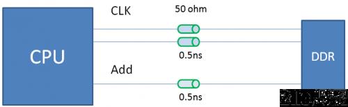 控制DDR线长匹配来保证时序,在PCB设计时应该这么做!