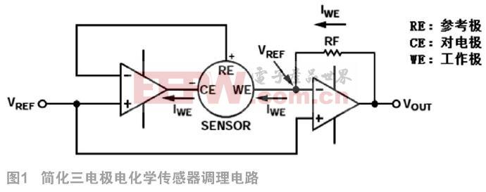 基于STM32L151的便攜式氣體檢測儀設計