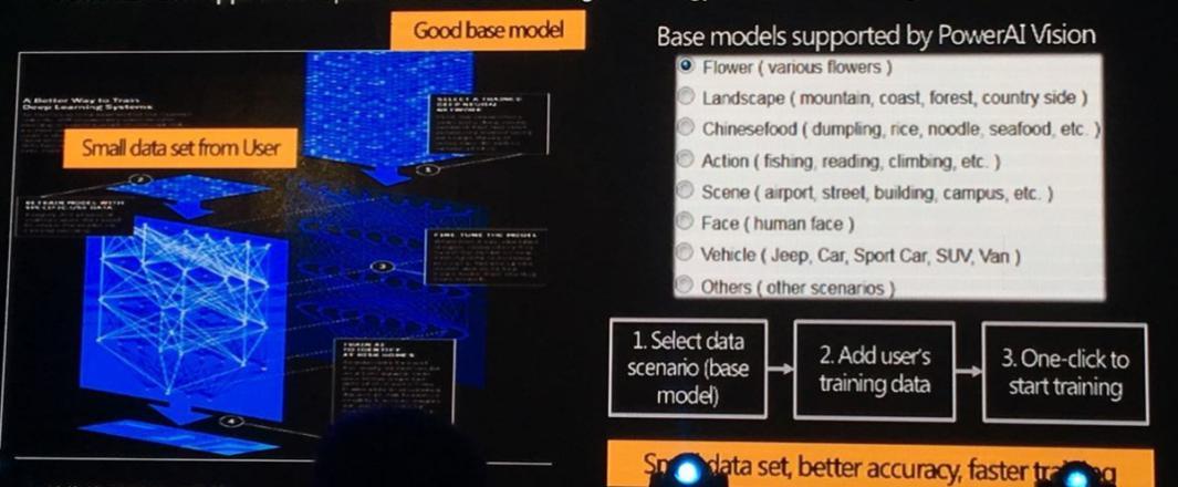 IBM:传统企业如何快速应用AI技术-智医疗网