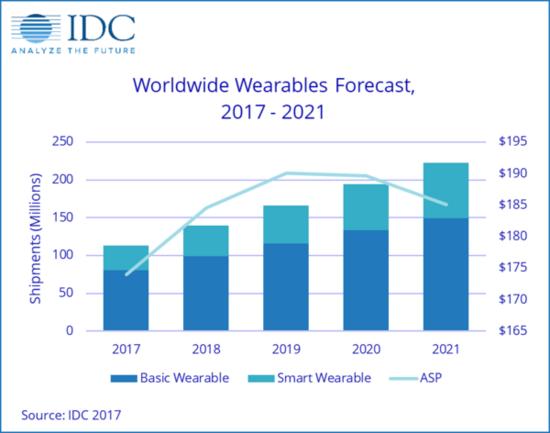 2017年智能手表行业回顾:又凉一季 前路何处?