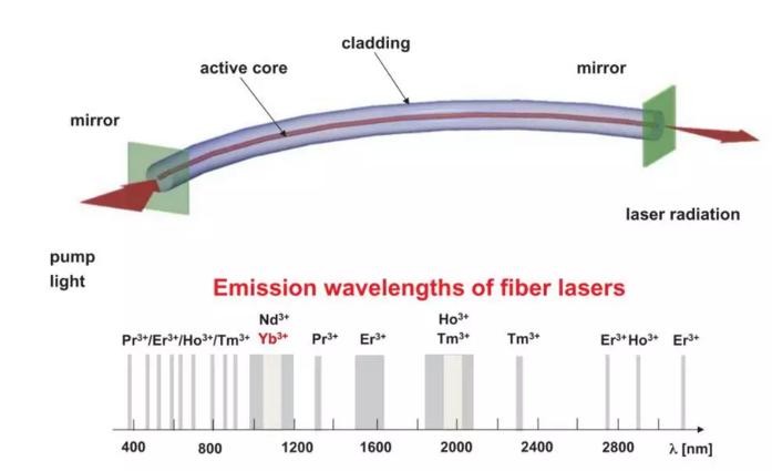 高功率光纤激光市场前景可能远超你的想象