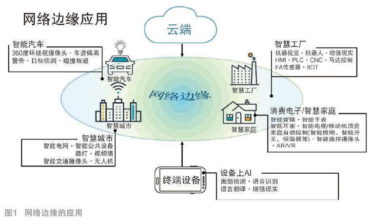物联网推动FPGA在边缘设备上的发展